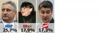 SDP propada: HDZ najpopularniji, ORAH drugi, SDP prvi put u 20 godina tek treći